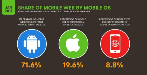 درصد استفاده از اندروید و ios در جهان