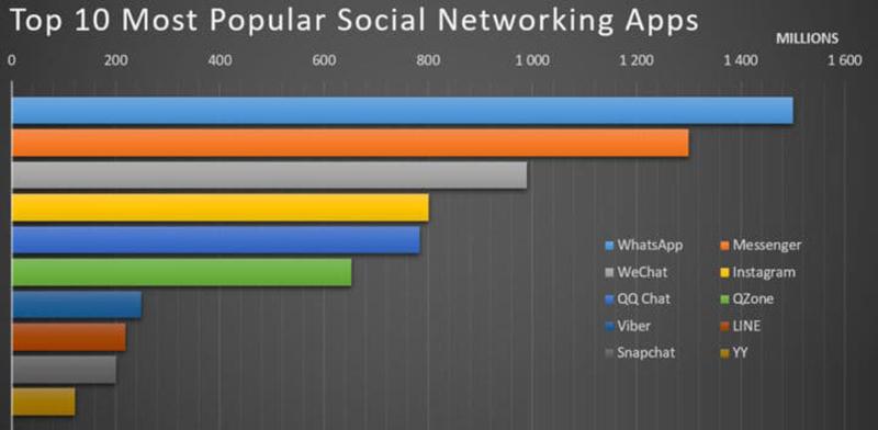 نمودار اپ شبکه های اجتماعی محبوب جهان