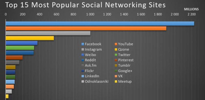 نمودار شبکه های اجتماعی محبوب جهان